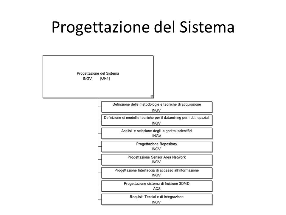 Progettazione del Sistema