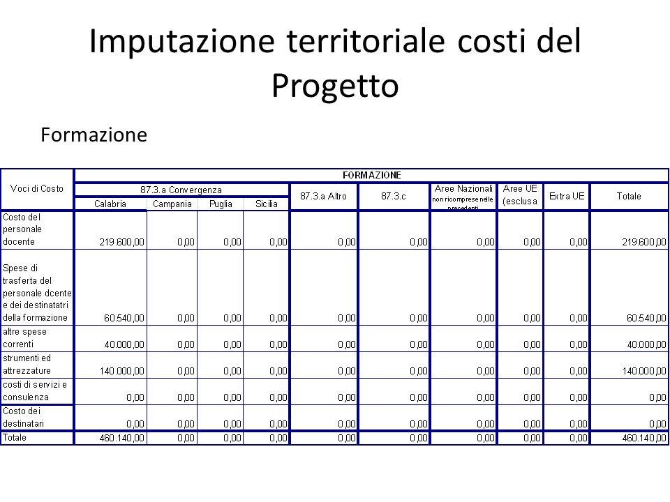 Imputazione territoriale costi del Progetto