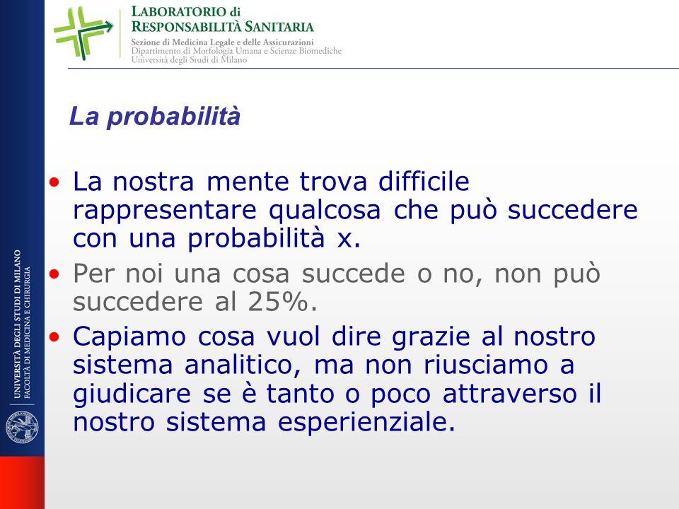 La probabilità La nostra mente trova difficile rappresentare qualcosa che può succedere con una probabilità x.