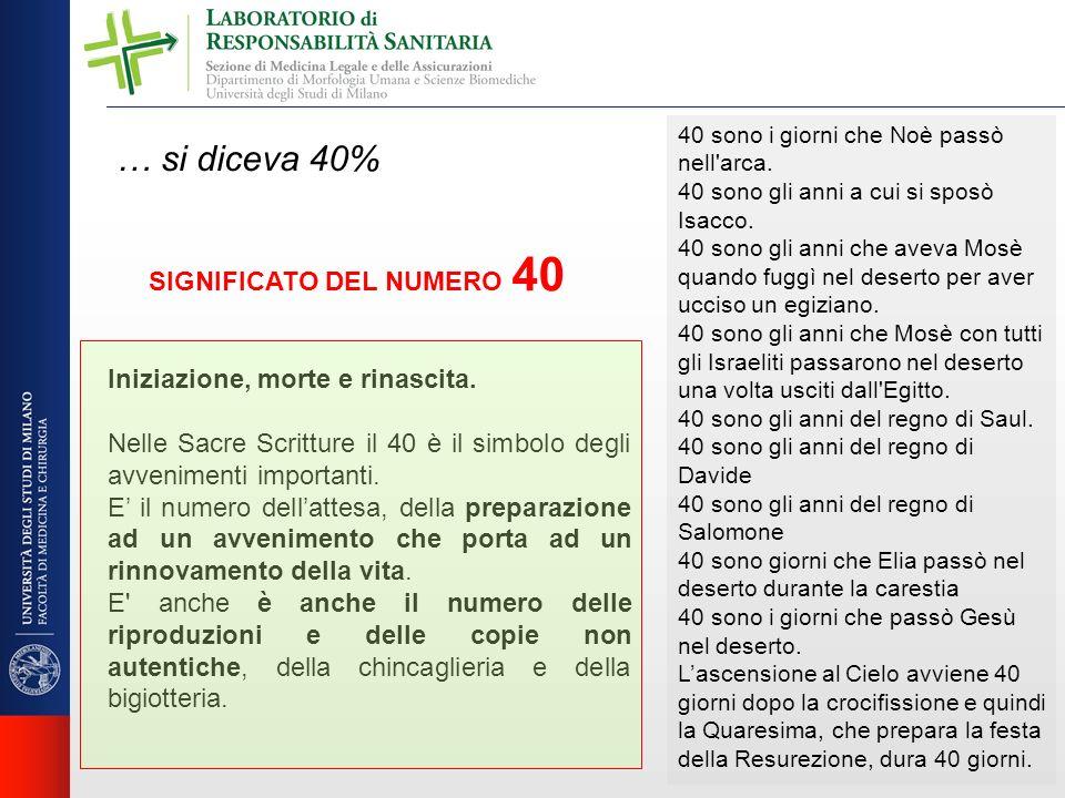 … si diceva 40% SIGNIFICATO DEL NUMERO 40