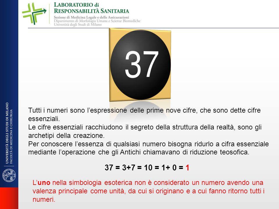 Tutti i numeri sono l'espressione delle prime nove cifre, che sono dette cifre essenziali.