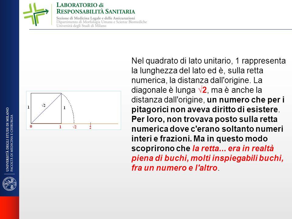 Nel quadrato di lato unitario, 1 rappresenta la lunghezza del lato ed è, sulla retta numerica, la distanza dall origine.