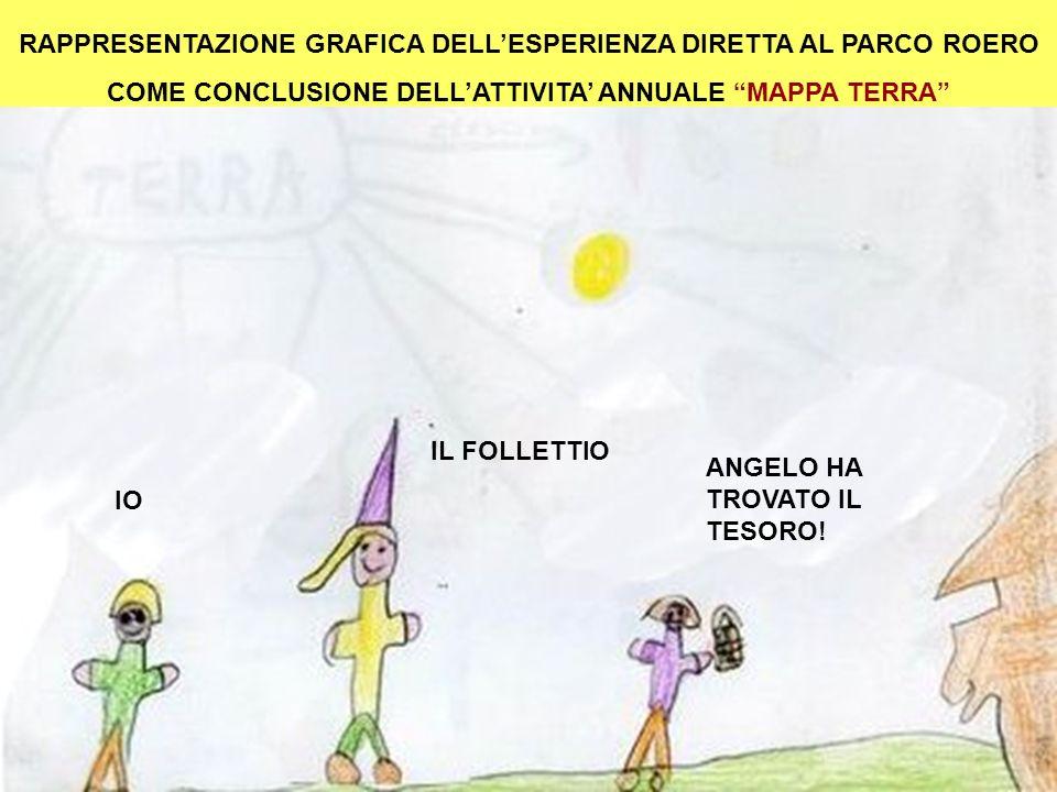 RAPPRESENTAZIONE GRAFICA DELL'ESPERIENZA DIRETTA AL PARCO ROERO