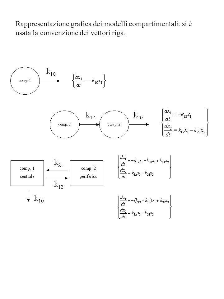 Rappresentazione grafica dei modelli compartimentali: si è usata la convenzione dei vettori riga.