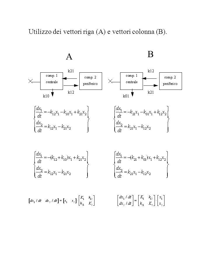 Utilizzo dei vettori riga (A) e vettori colonna (B).