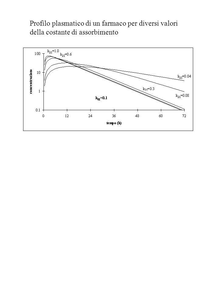 Profilo plasmatico di un farmaco per diversi valori della costante di assorbimento