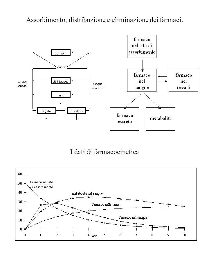 Assorbimento, distribuzione e eliminazione dei farmaci.