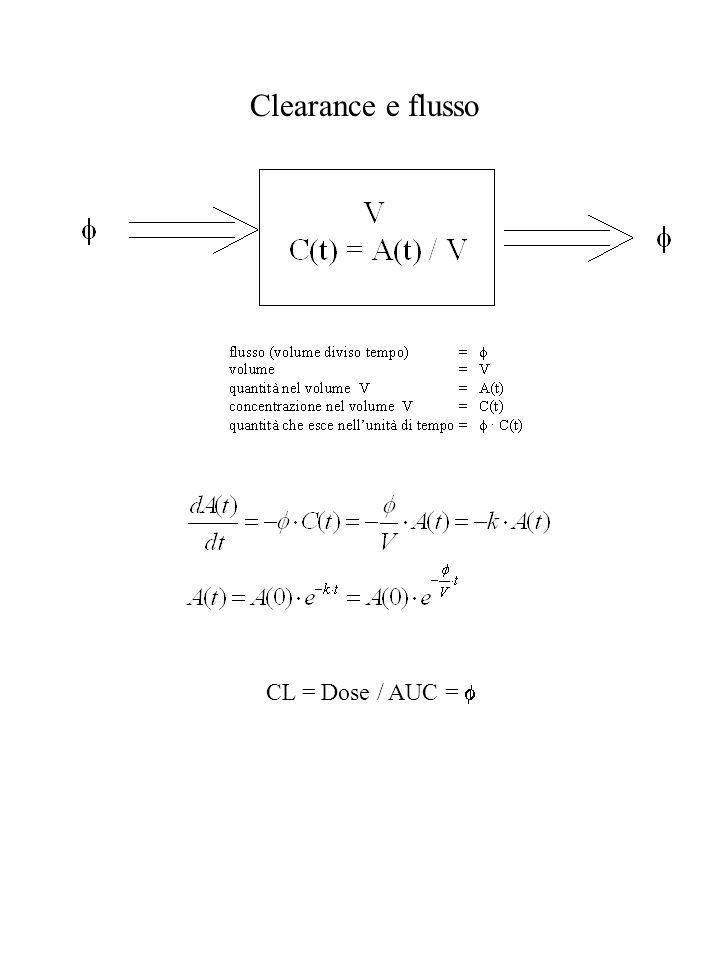 Clearance e flusso CL = Dose / AUC = f