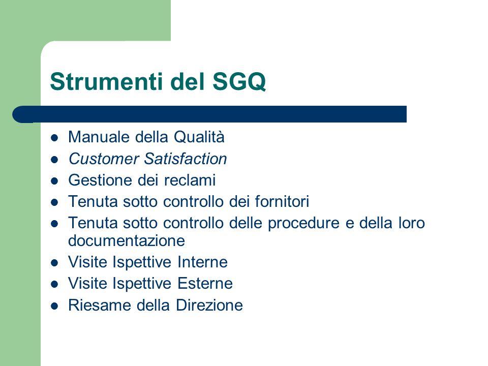 Strumenti del SGQ Manuale della Qualità Customer Satisfaction