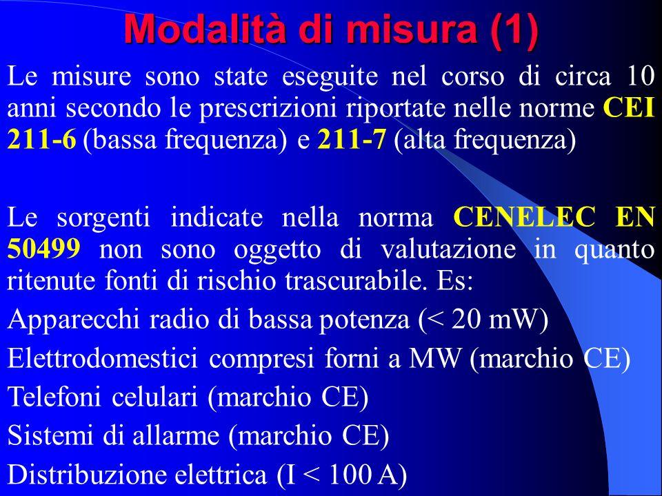 Modalità di misura (1)