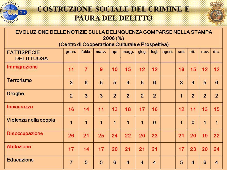 COSTRUZIONE SOCIALE DEL CRIMINE E PAURA DEL DELITTO