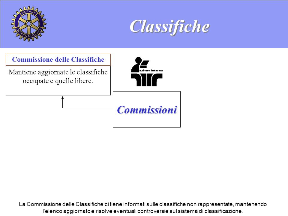 Commissione delle Classifiche