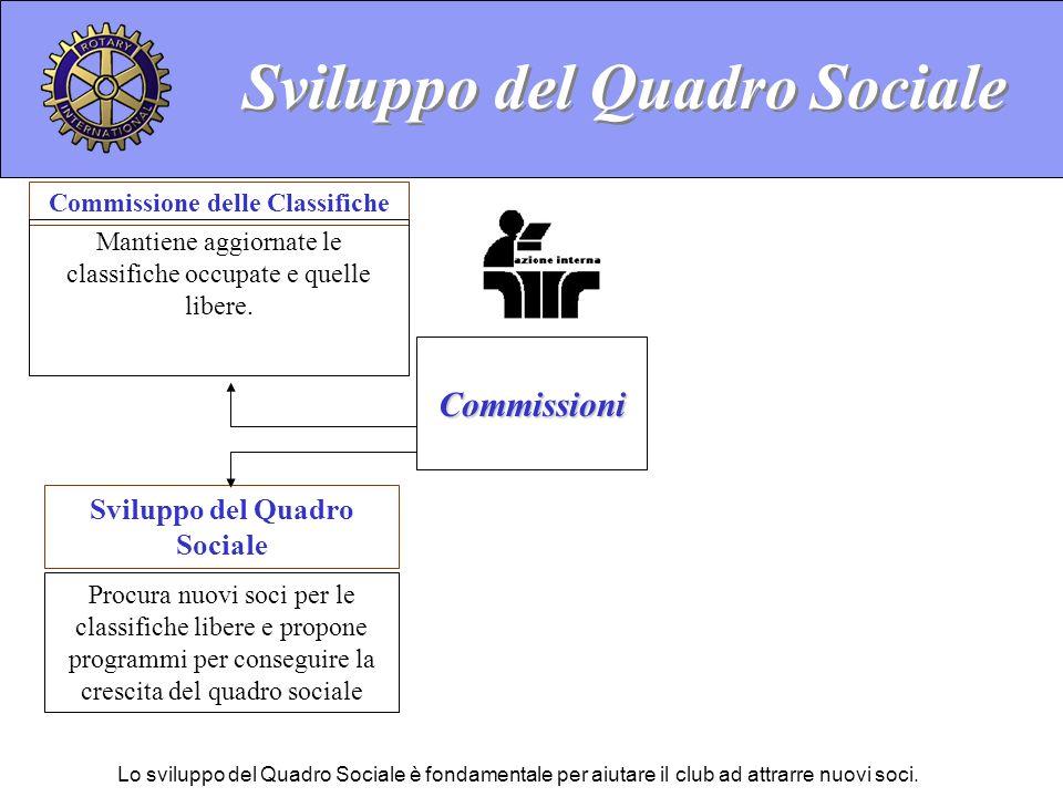 Sviluppo del Quadro Sociale