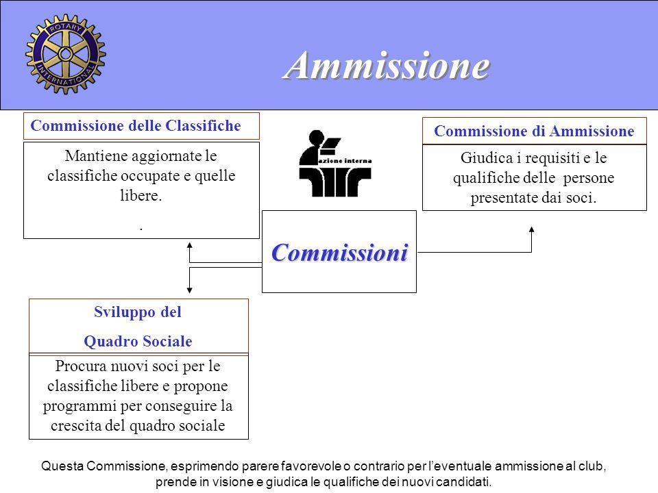 Commissione di Ammissione