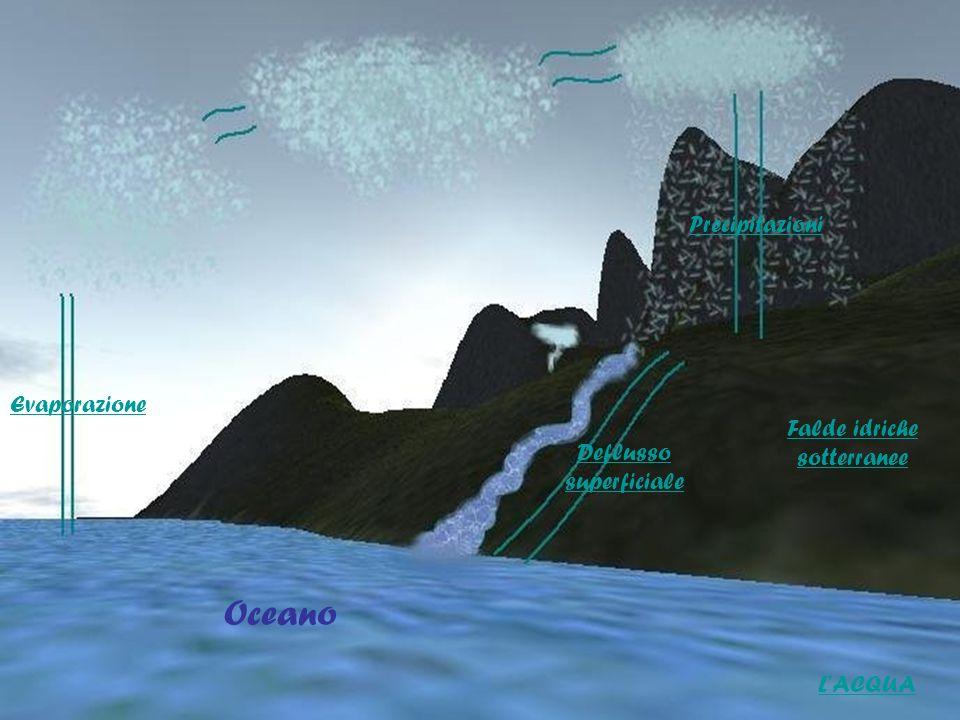 Oceano Precipitazioni Evaporazione Falde idriche sotterranee