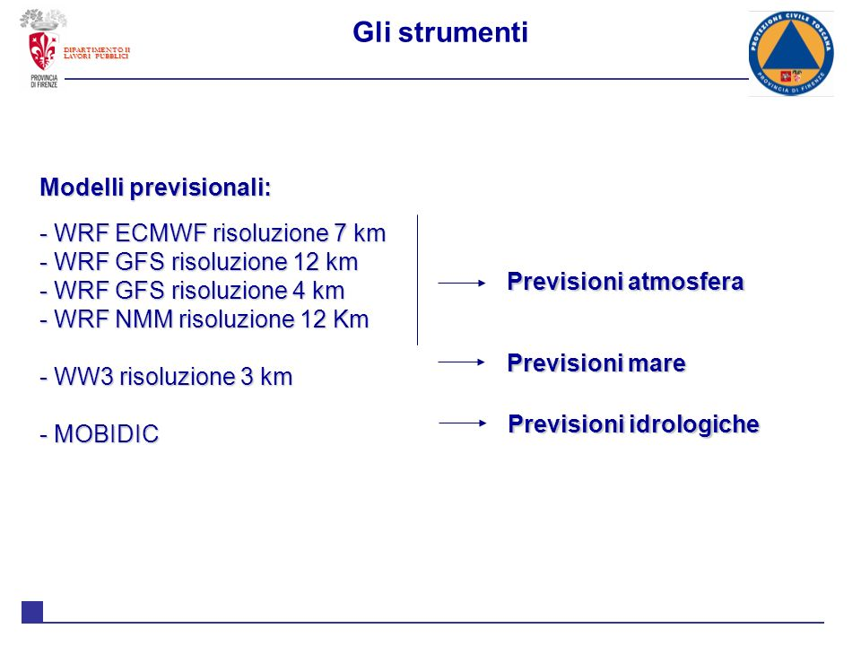 Gli strumenti Modelli previsionali: WRF ECMWF risoluzione 7 km