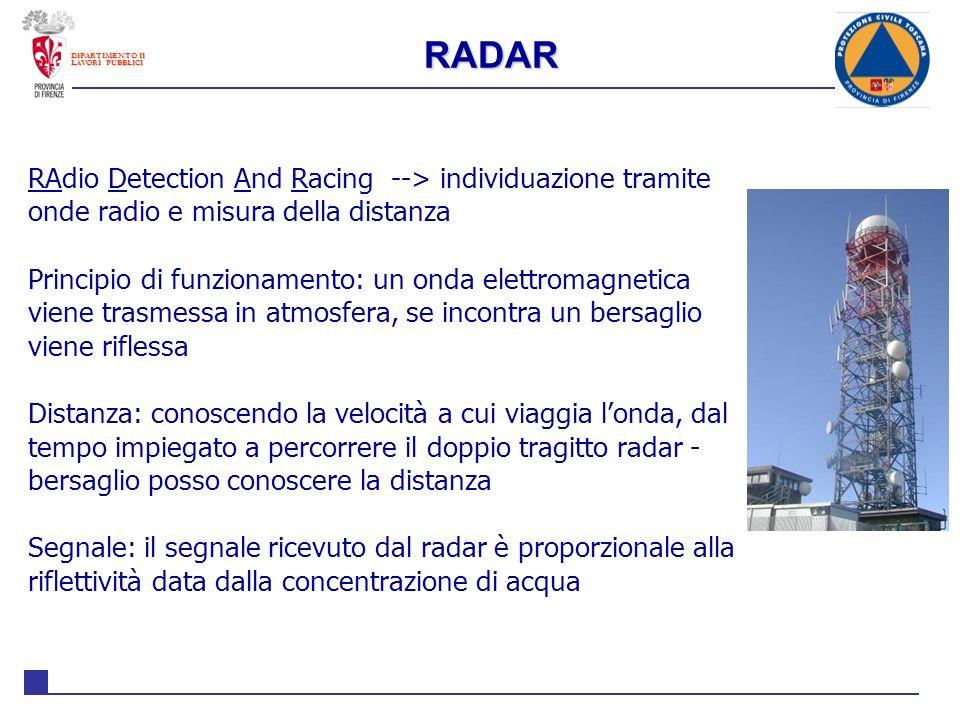 RADAR DIPARTIMENTO II. LAVORI PUBBLICI. RAdio Detection And Racing --> individuazione tramite onde radio e misura della distanza.