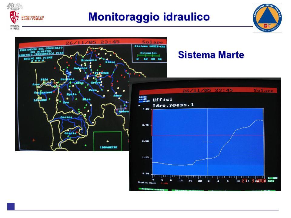 Monitoraggio idraulico