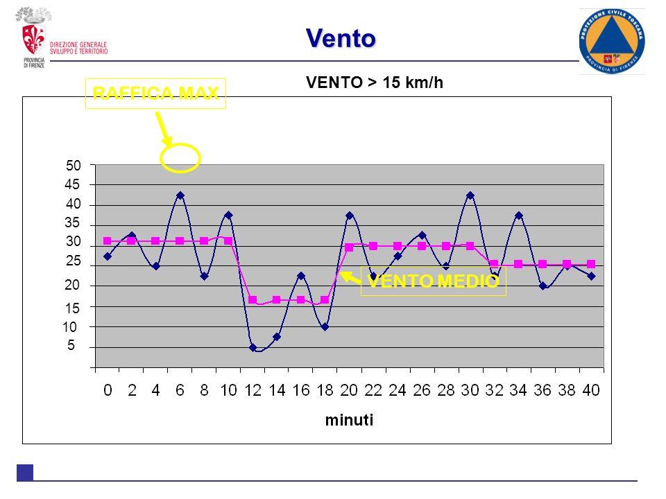 Vento RAFFICA MAX VENTO MEDIO VENTO > 15 km/h 50 45 40 35 30 25 20
