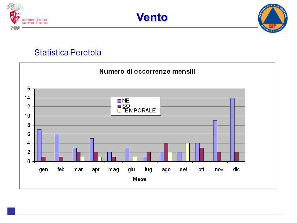 Vento Statistica Peretola