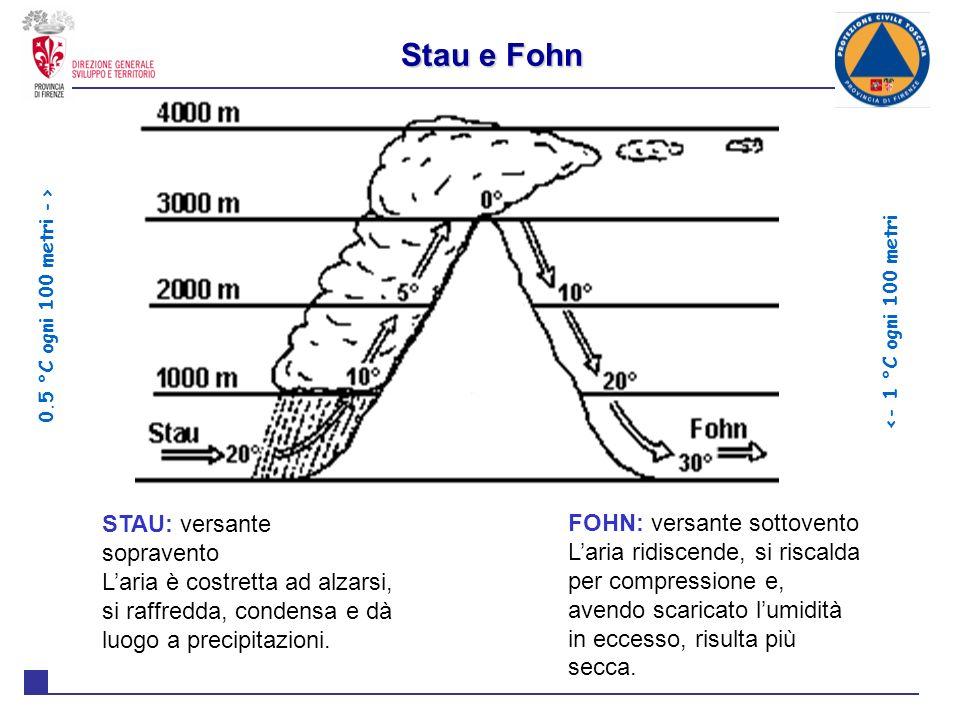 Stau e Fohn STAU: versante sopravento