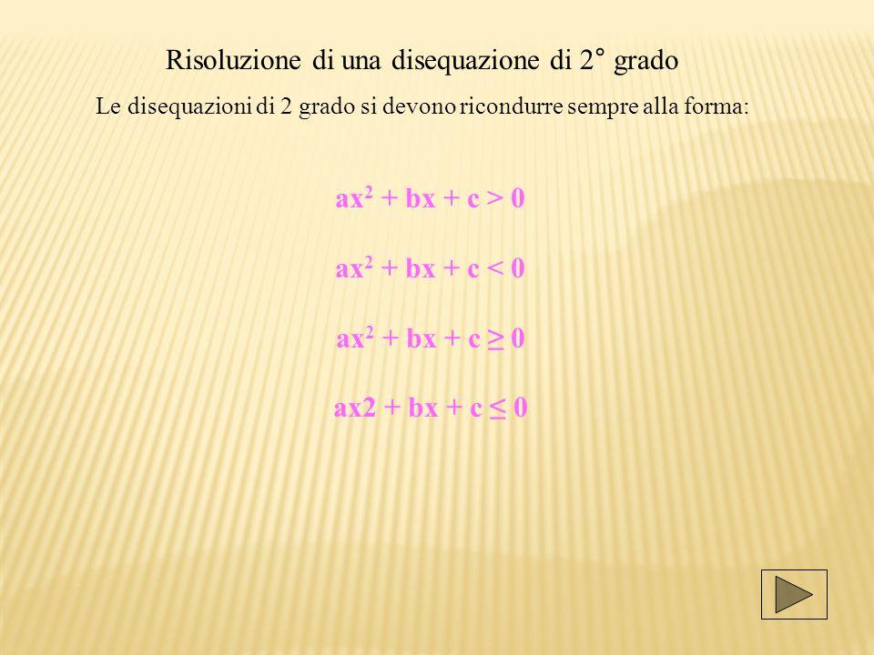 Risoluzione di una disequazione di 2° grado