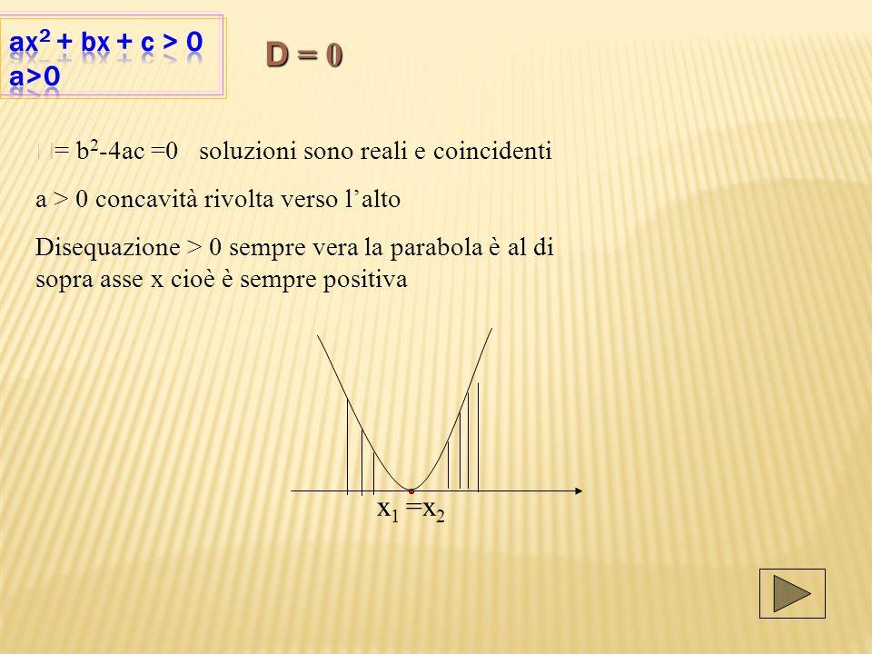 D = 0 ax2 + bx + c > 0 a>0 x1 =x2