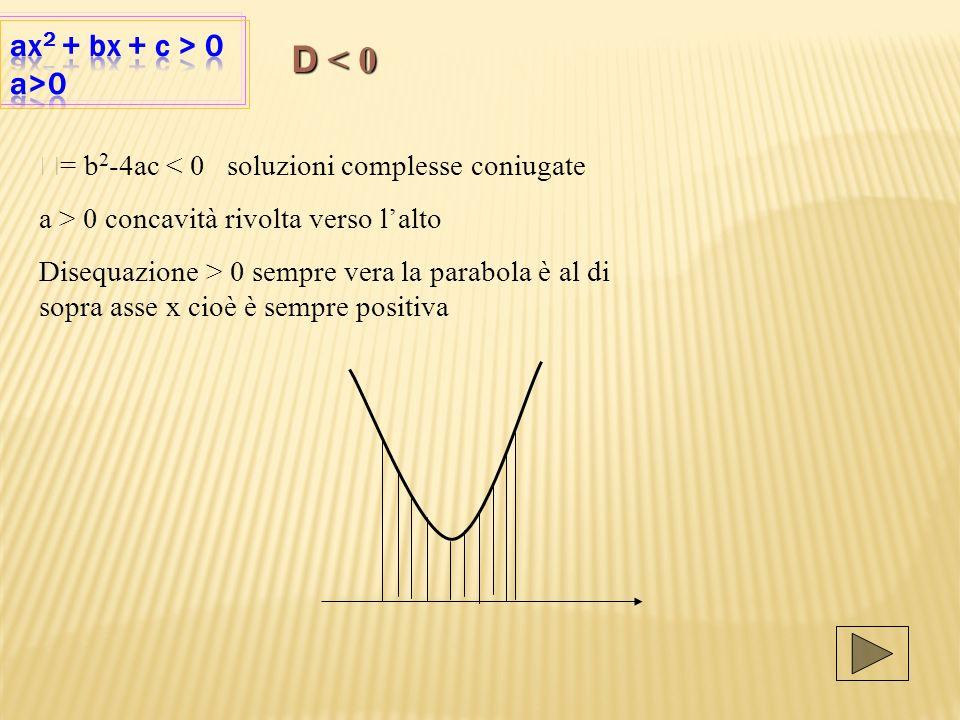 D < 0 ax2 + bx + c > 0 a>0