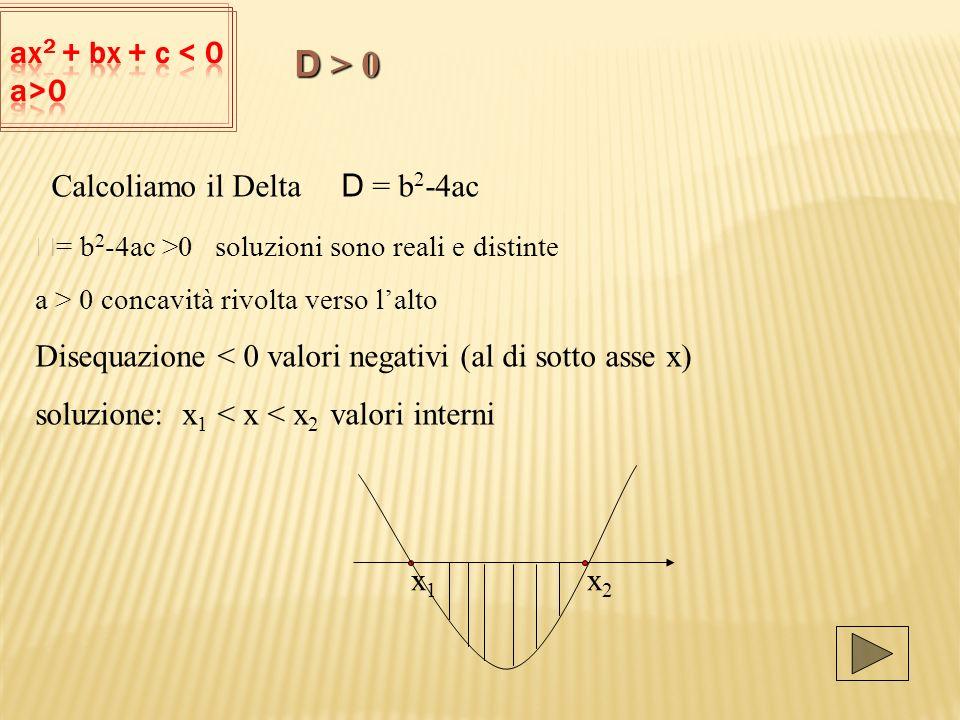 D > 0 ax2 + bx + c < 0 a>0 Calcoliamo il Delta D = b2-4ac