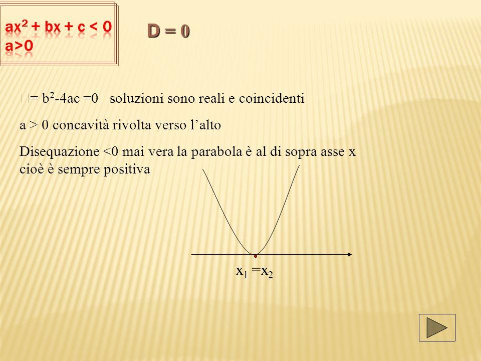 D = 0 ax2 + bx + c < 0 a>0 x1 =x2