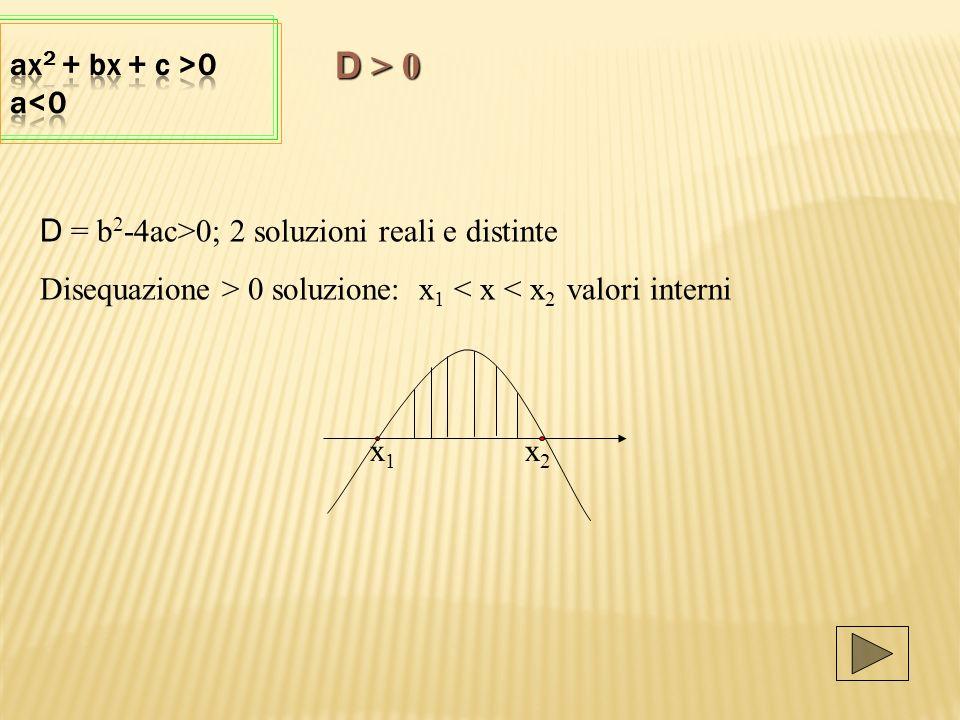 D > 0 ax2 + bx + c >0 a<0