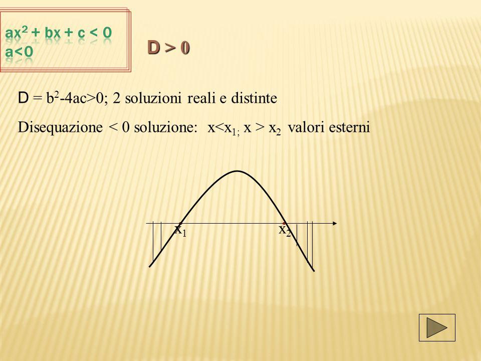 D > 0 ax2 + bx + c < 0 a<0
