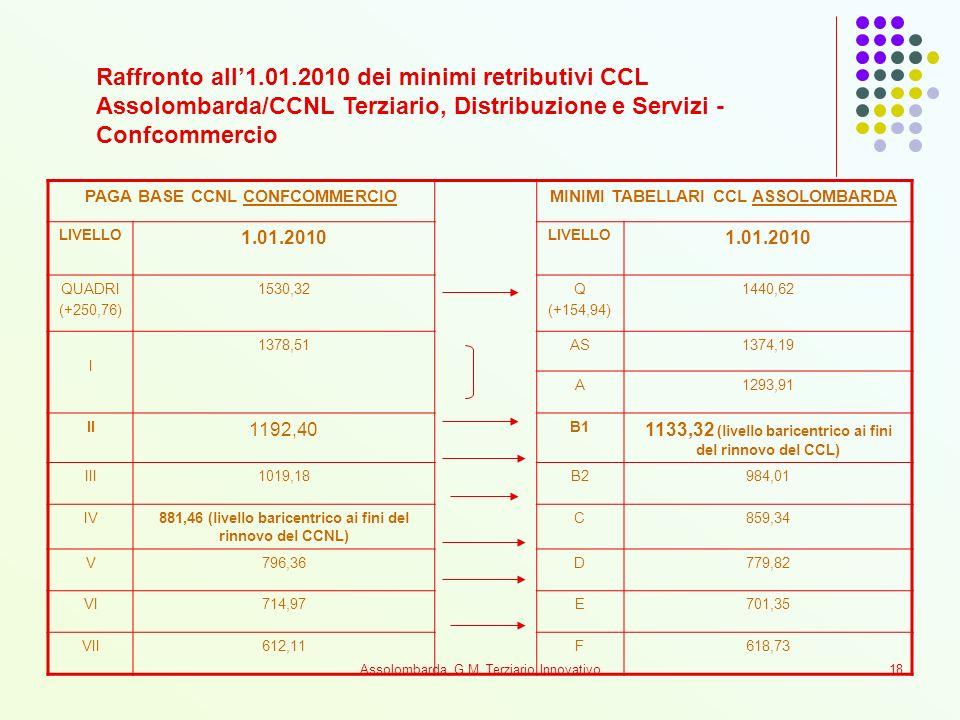 Raffronto all'1.01.2010 dei minimi retributivi CCL Assolombarda/CCNL Terziario, Distribuzione e Servizi - Confcommercio