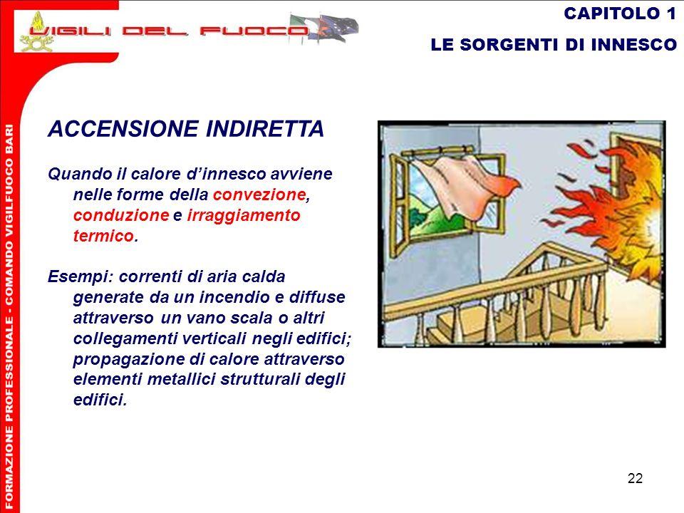 ACCENSIONE INDIRETTA CAPITOLO 1 LE SORGENTI DI INNESCO