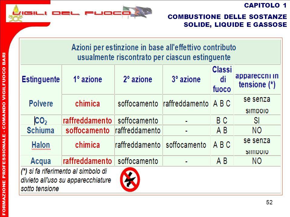 CAPITOLO 1 COMBUSTIONE DELLE SOSTANZE SOLIDE, LIQUIDE E GASSOSE