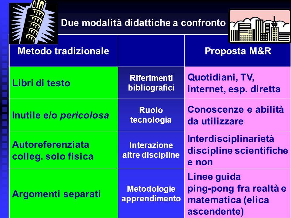 Due modalità didattiche a confronto Metodo tradizionale Proposta M&R