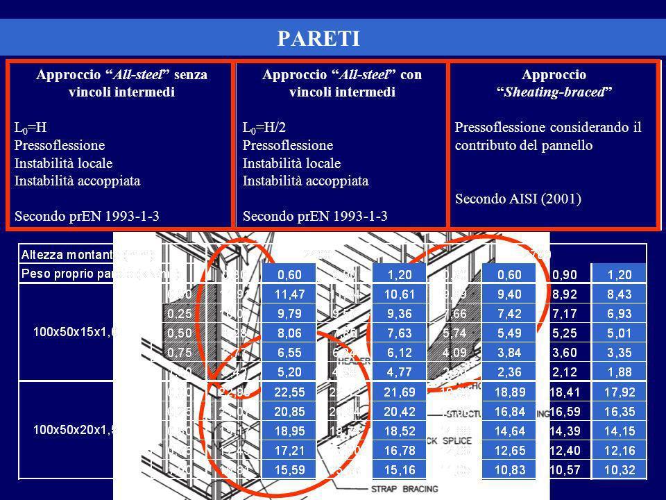 PARETI Approccio All-steel senza vincoli intermedi L0=H
