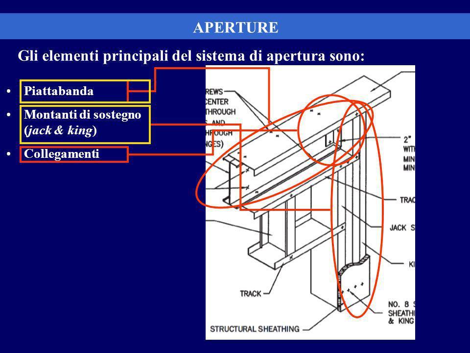 Gli elementi principali del sistema di apertura sono: