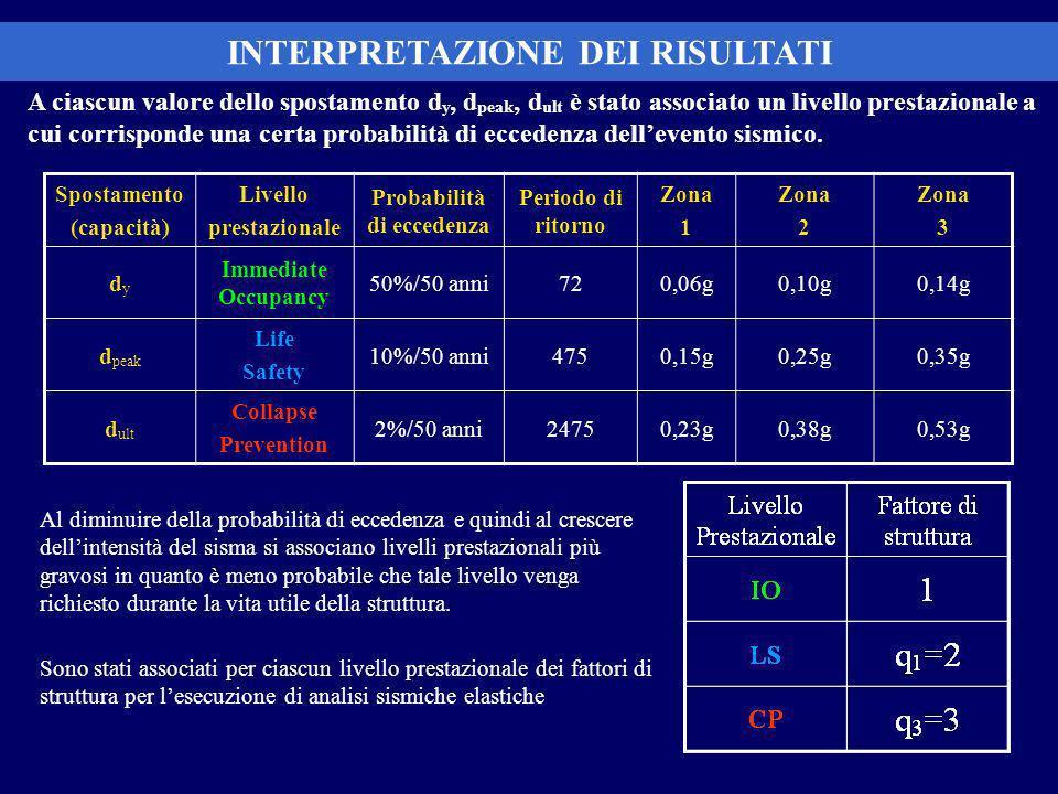 INTERPRETAZIONE DEI RISULTATI Probabilità di eccedenza