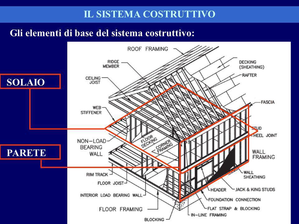 IL SISTEMA COSTRUTTIVO Gli elementi di base del sistema costruttivo:
