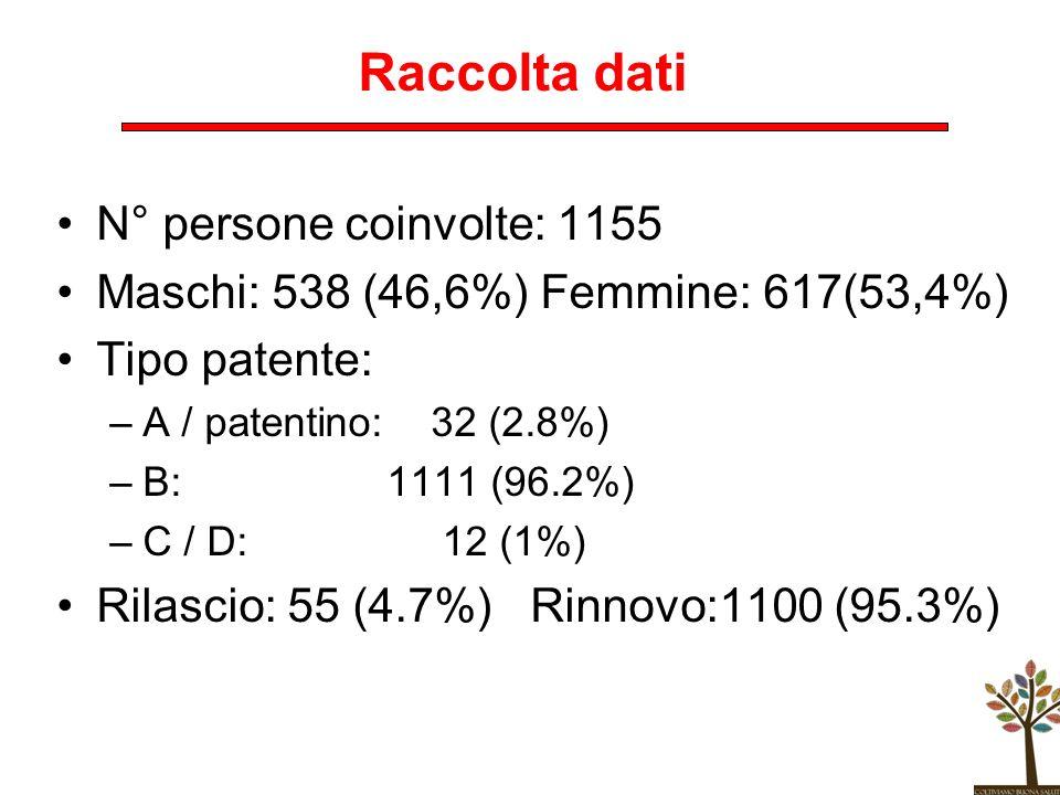 Raccolta dati N° persone coinvolte: 1155