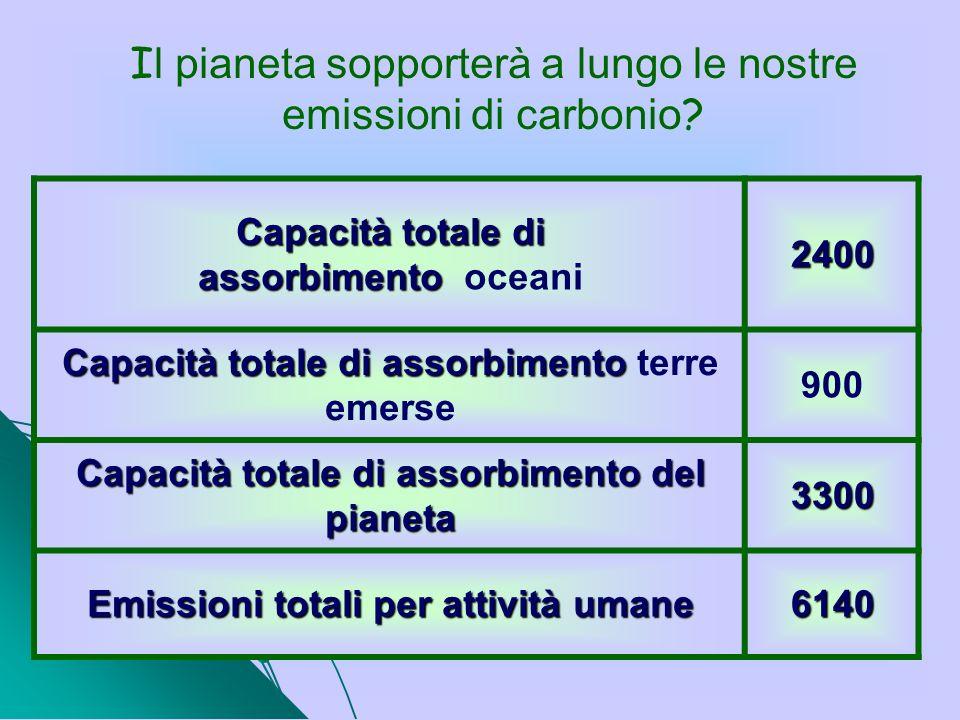 Il pianeta sopporterà a lungo le nostre emissioni di carbonio