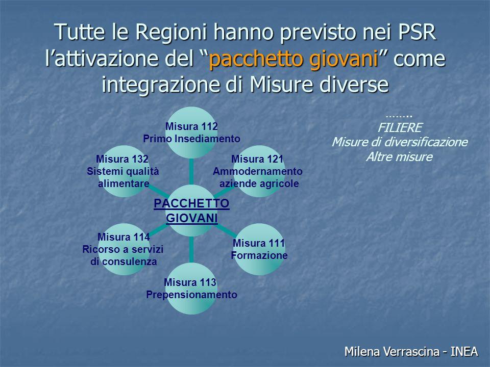 Tutte le Regioni hanno previsto nei PSR l'attivazione del pacchetto giovani come integrazione di Misure diverse