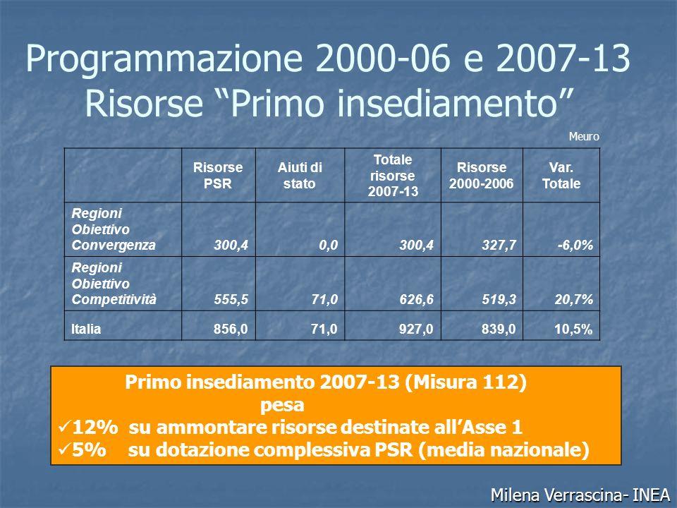 Programmazione 2000-06 e 2007-13 Risorse Primo insediamento