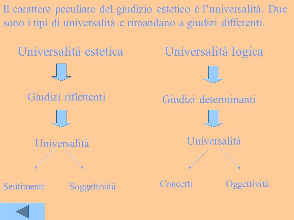 Universalità estetica Universalità logica