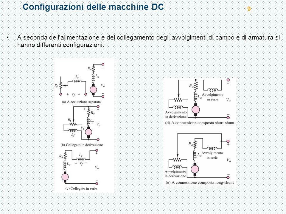 Configurazioni delle macchine DC