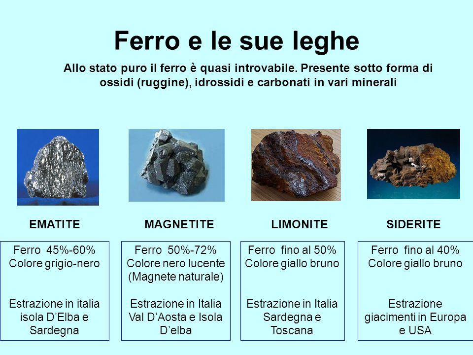 Ferro e le sue leghe Allo stato puro il ferro è quasi introvabile. Presente sotto forma di. ossidi (ruggine), idrossidi e carbonati in vari minerali.