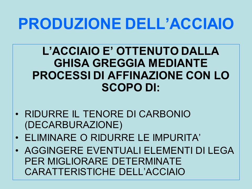 PRODUZIONE DELL'ACCIAIO