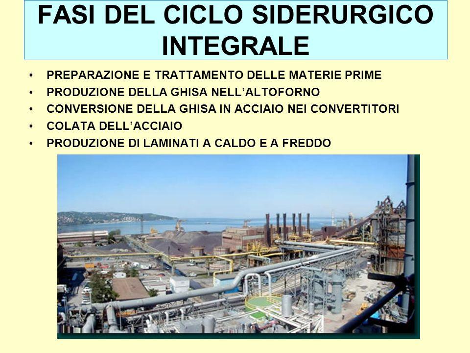 FASI DEL CICLO SIDERURGICO INTEGRALE