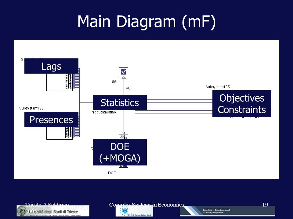 Main Diagram (mF) Lags Objectives Constraints Statistics Presences